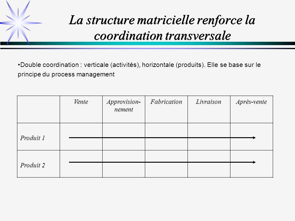 La structure matricielle renforce la coordination transversale