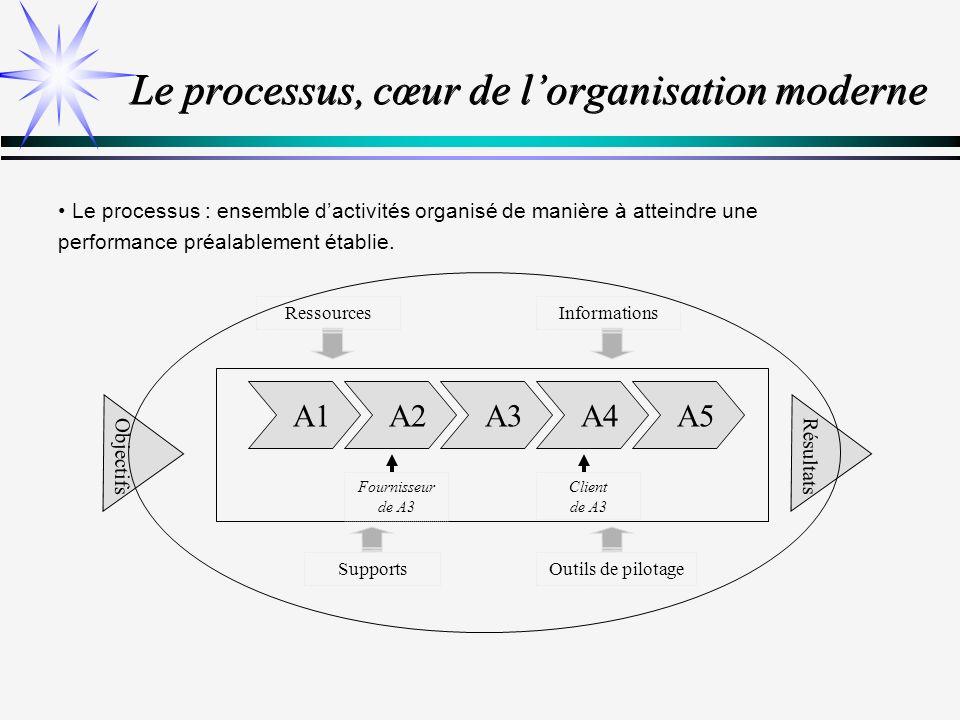 Le processus, cœur de l'organisation moderne