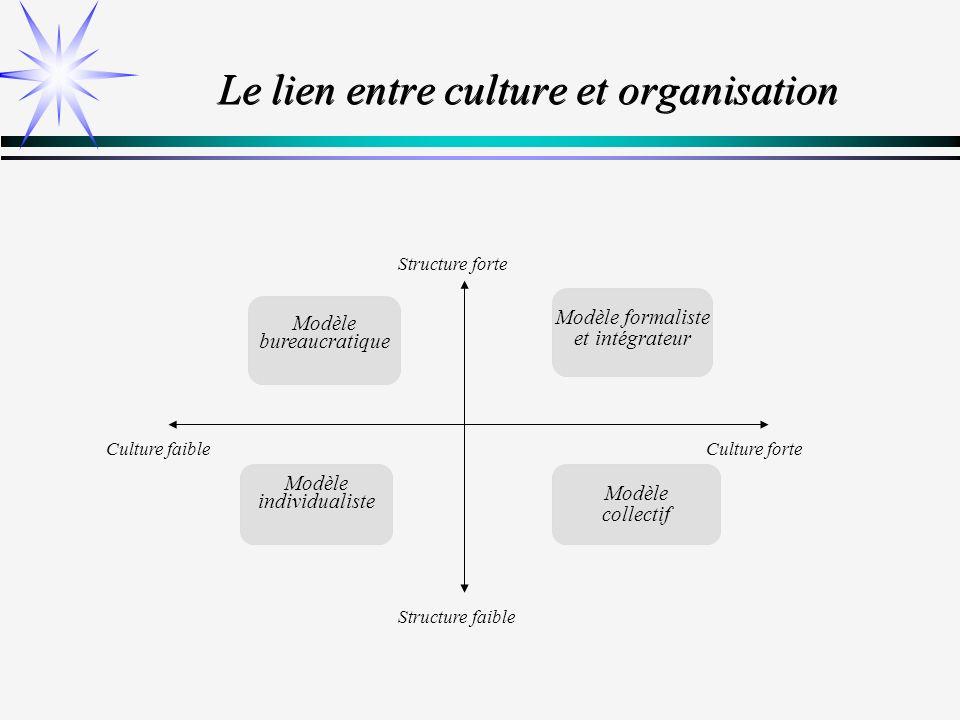 Le lien entre culture et organisation