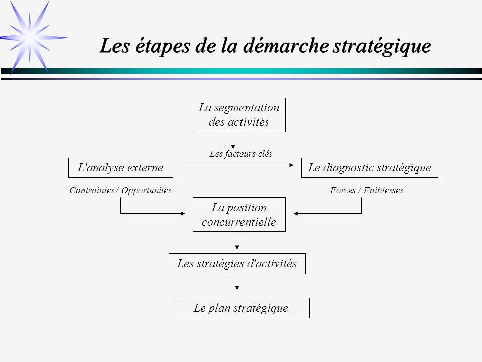 Les étapes de la démarche stratégique