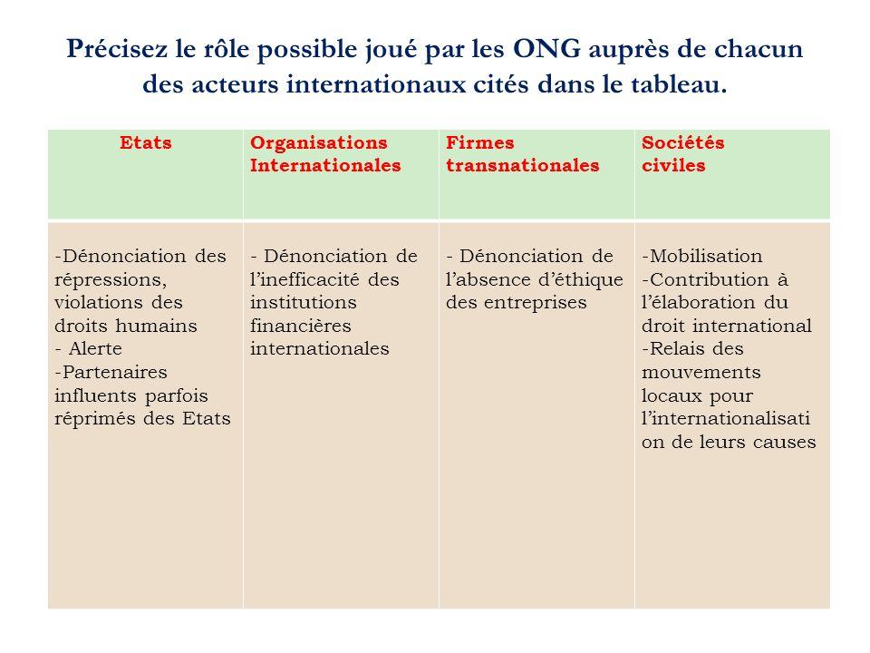 Précisez le rôle possible joué par les ONG auprès de chacun des acteurs internationaux cités dans le tableau.