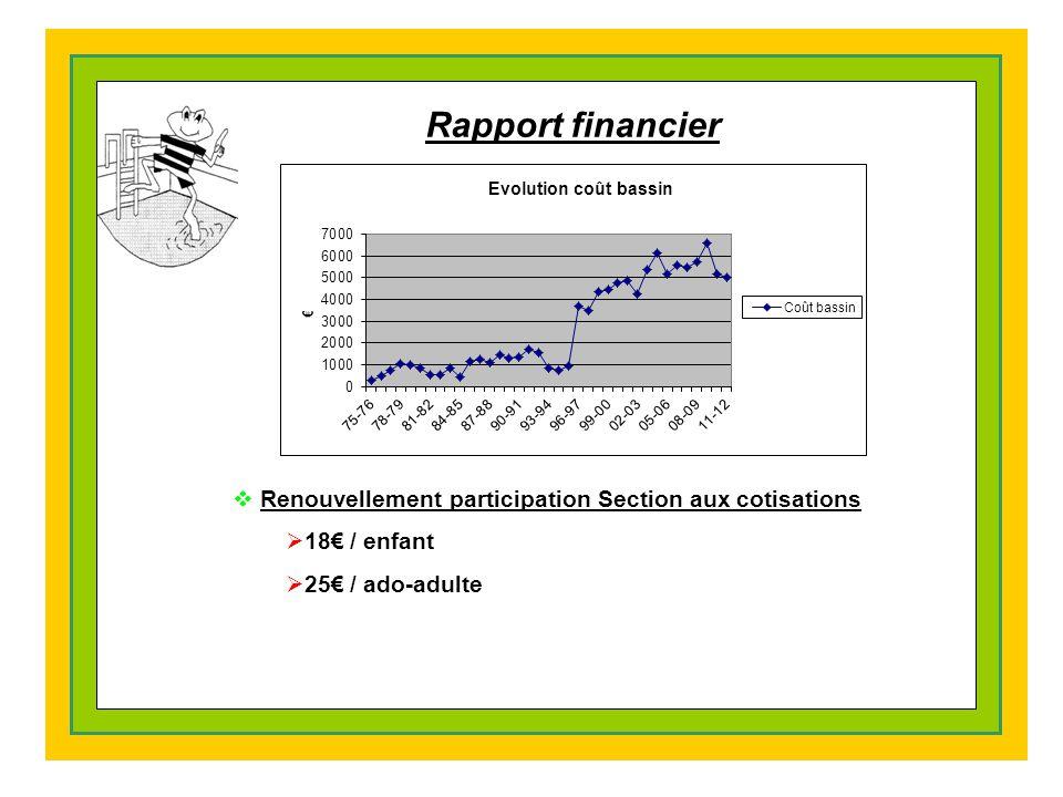 Rapport financier Renouvellement participation Section aux cotisations