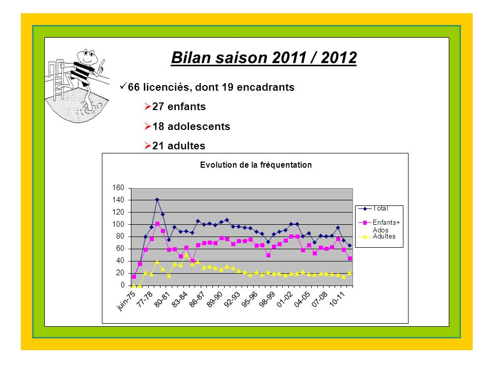 Bilan saison 2011 / 2012 66 licenciés, dont 19 encadrants 27 enfants