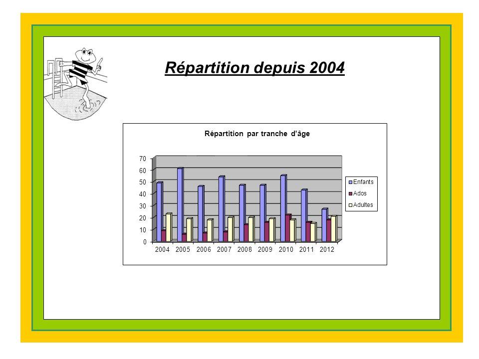 Répartition depuis 2004