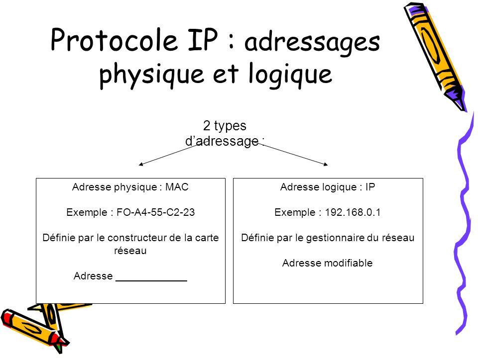 Protocole IP : adressages physique et logique