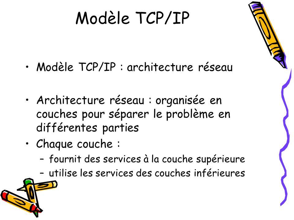 Modèle TCP/IP Modèle TCP/IP : architecture réseau