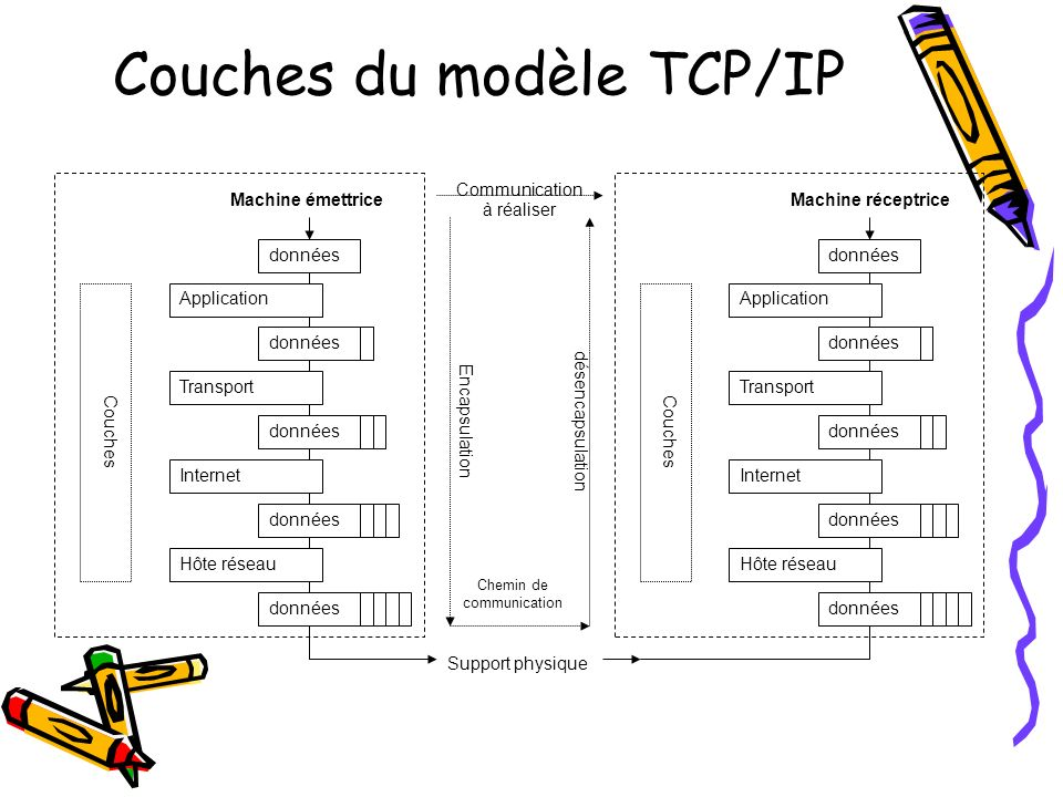 Couches du modèle TCP/IP