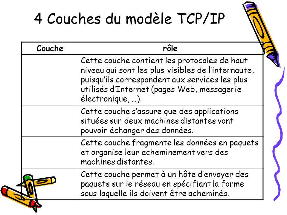 4 Couches du modèle TCP/IP