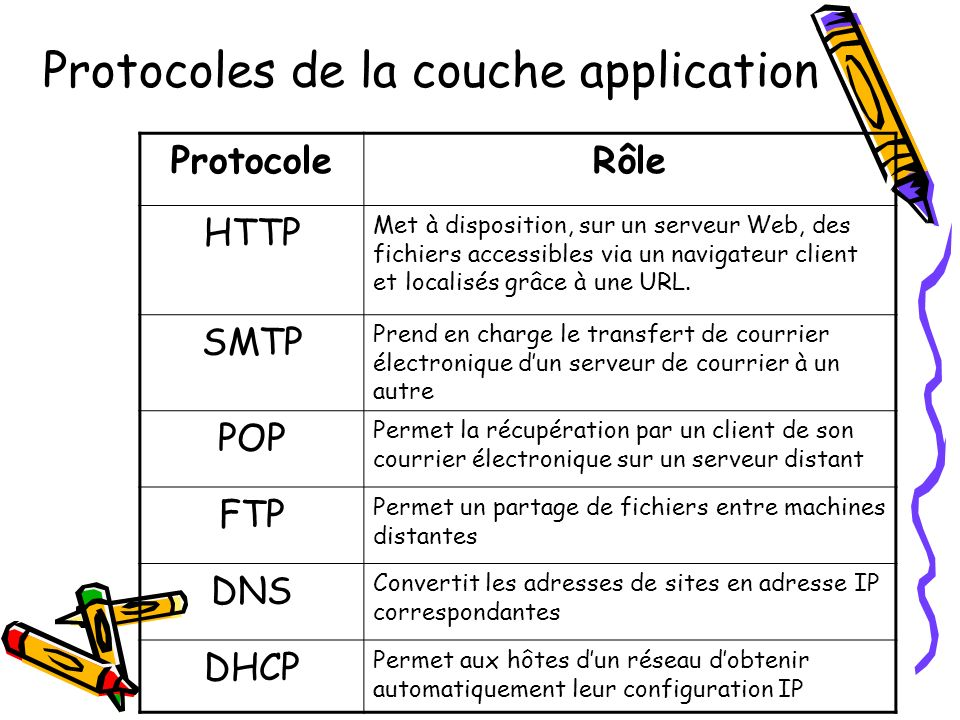 Protocoles de la couche application
