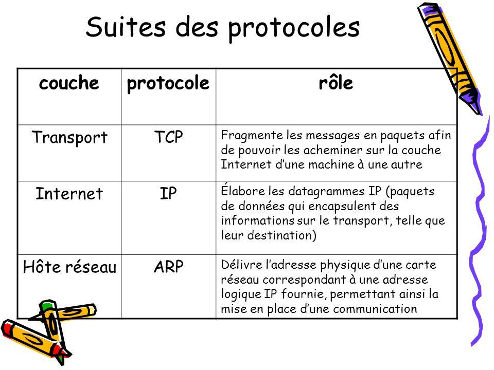 Suites des protocoles couche protocole rôle Transport TCP Internet IP