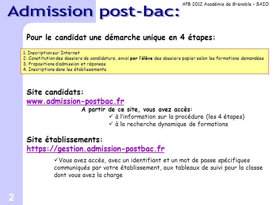 Admission post-bac: Pour le candidat une démarche unique en 4 étapes: