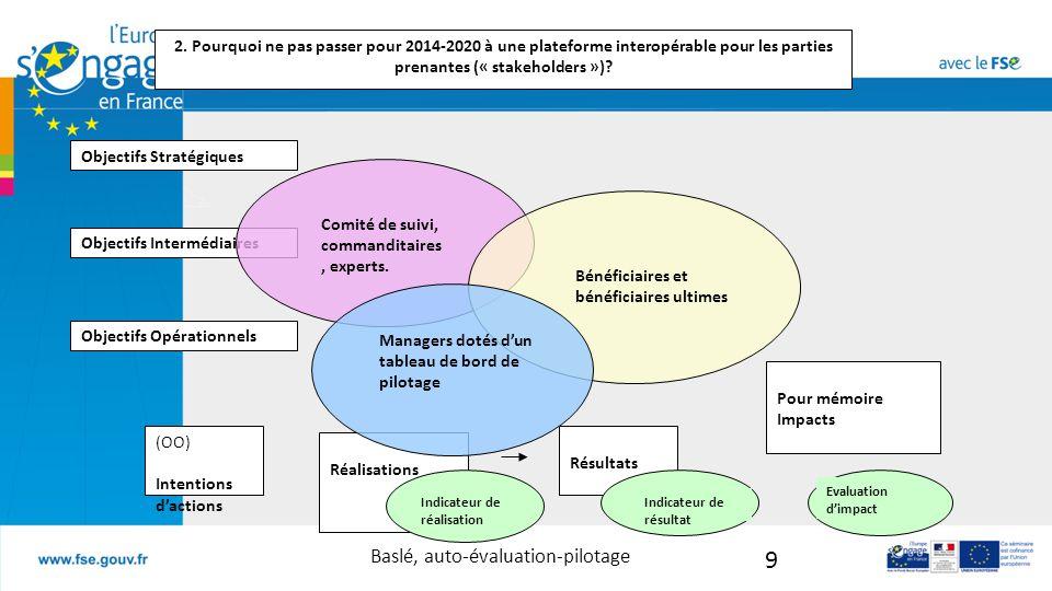 Baslé, auto-évaluation-pilotage