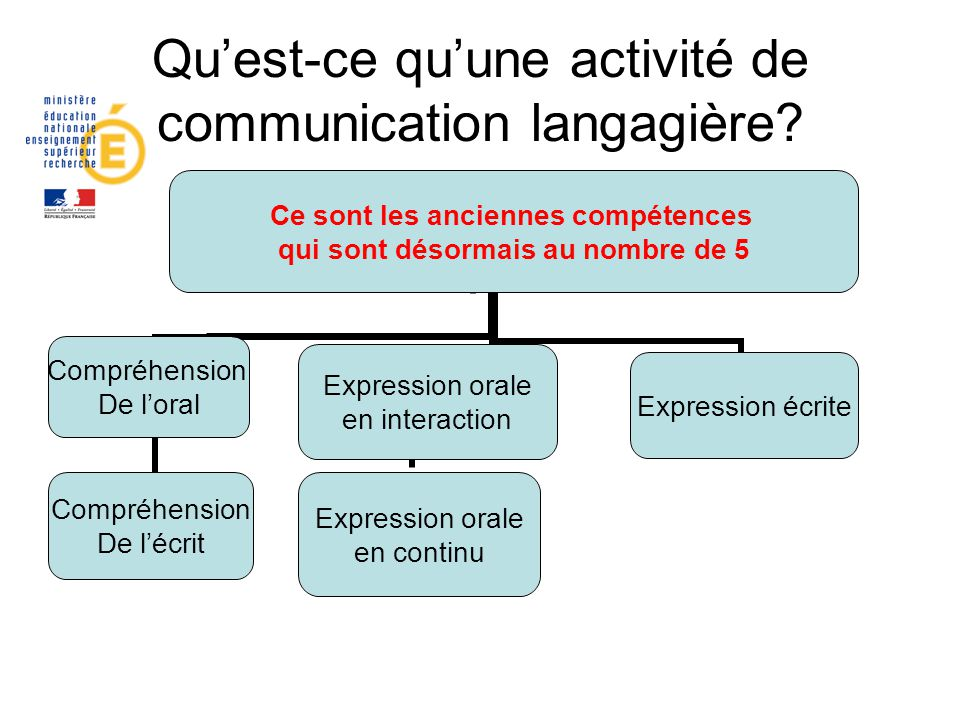 Qu'est-ce qu'une activité de communication langagière