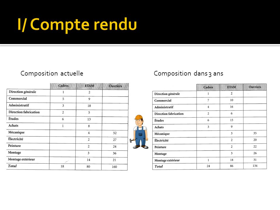 I/ Compte rendu Composition actuelle Composition dans 3 ans
