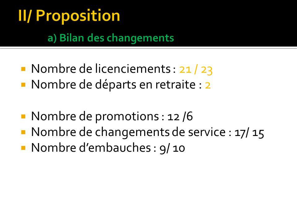 II/ Proposition a) Bilan des changements