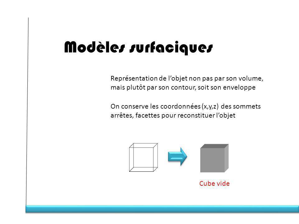 Modèles surfaciques Représentation de l'objet non pas par son volume,