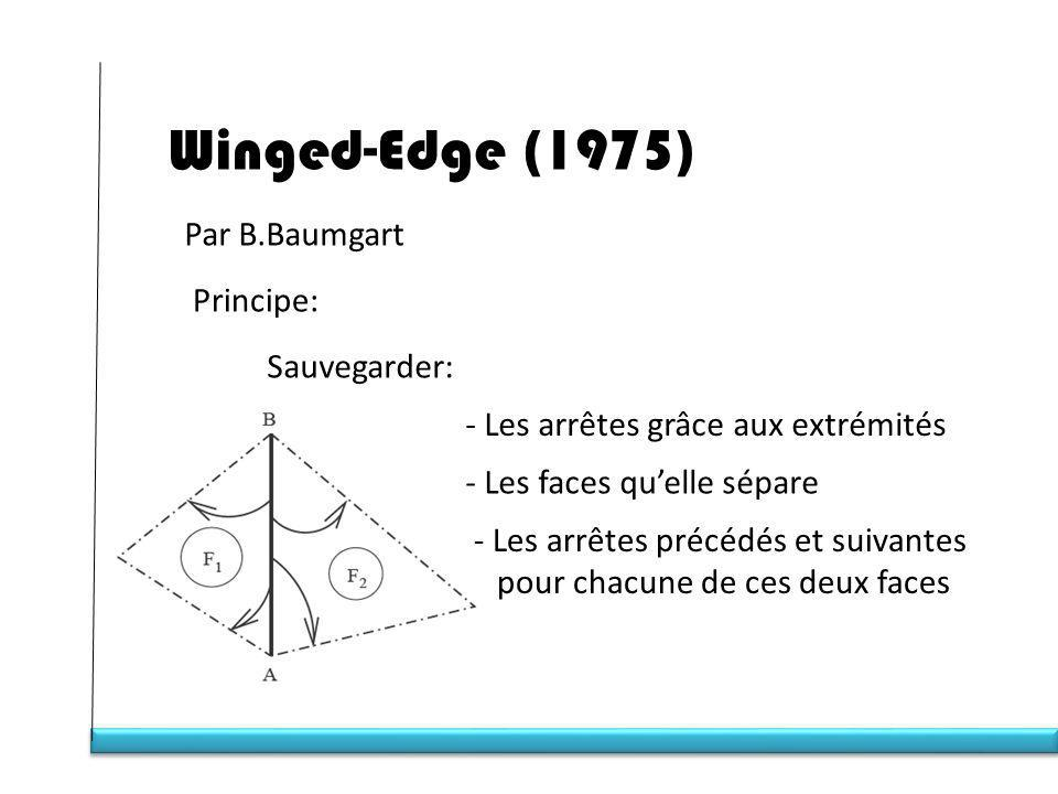 Winged-Edge (1975) Par B.Baumgart Principe: Sauvegarder: