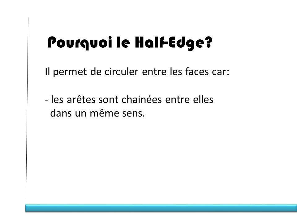 Pourquoi le Half-Edge Il permet de circuler entre les faces car: