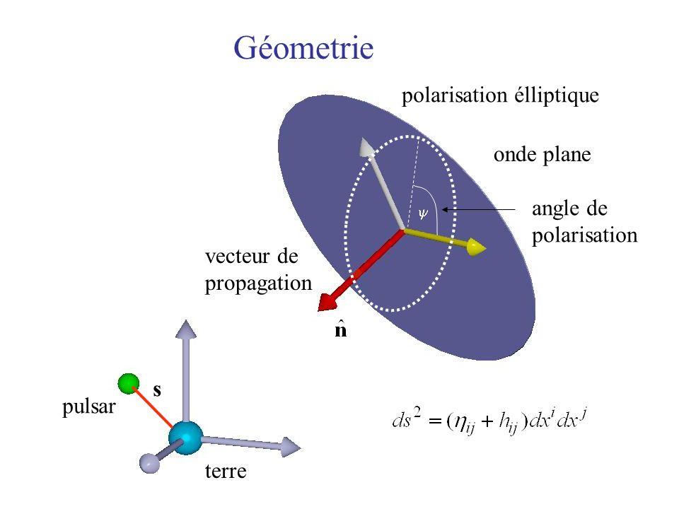 Géometrie polarisation élliptique onde plane angle de polarisation