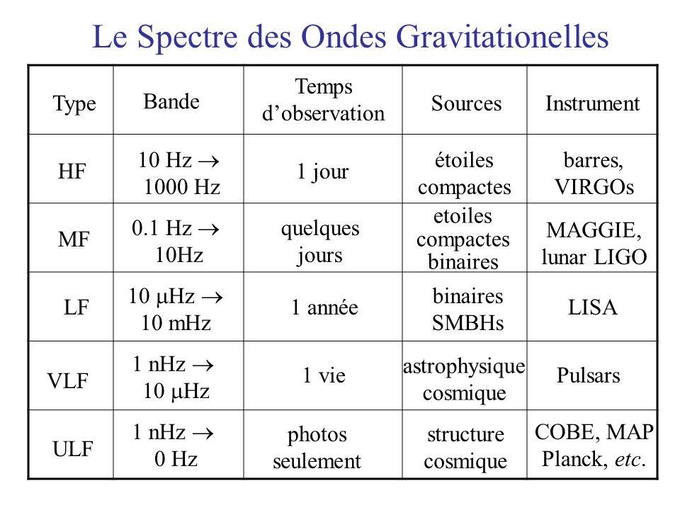 Le Spectre des Ondes Gravitationelles