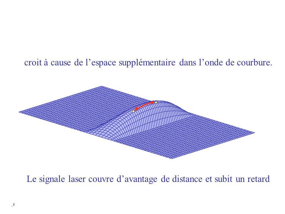 croit à cause de l'espace supplémentaire dans l'onde de courbure.