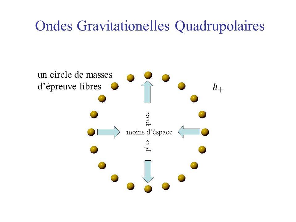 Ondes Gravitationelles Quadrupolaires