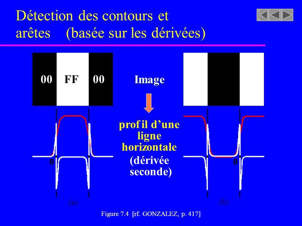 Détection des contours et arêtes (basée sur les dérivées)