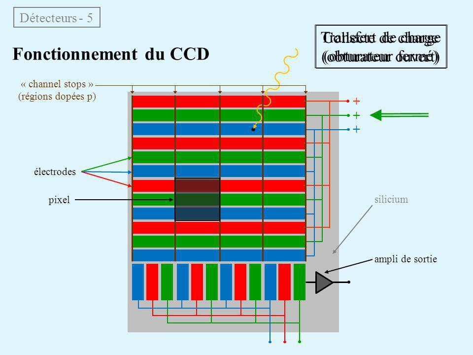 Fonctionnement du CCD Transfert de charge Collecte de charge
