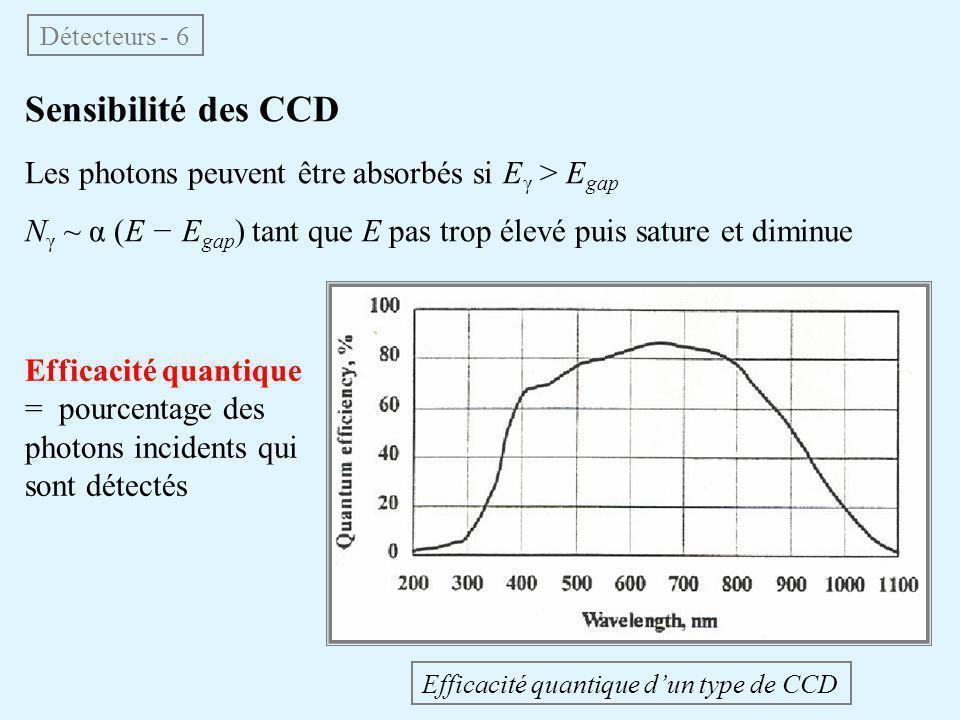 Sensibilité des CCD Les photons peuvent être absorbés si Eγ > Egap