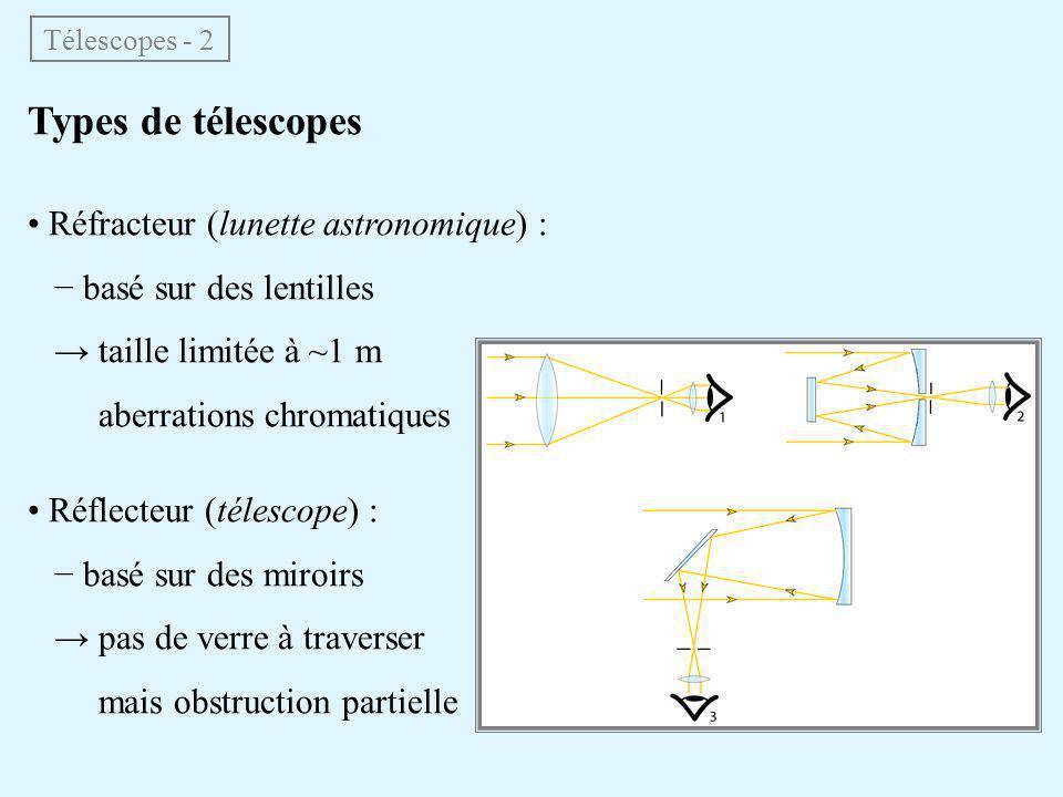Types de télescopes • Réfracteur (lunette astronomique) :