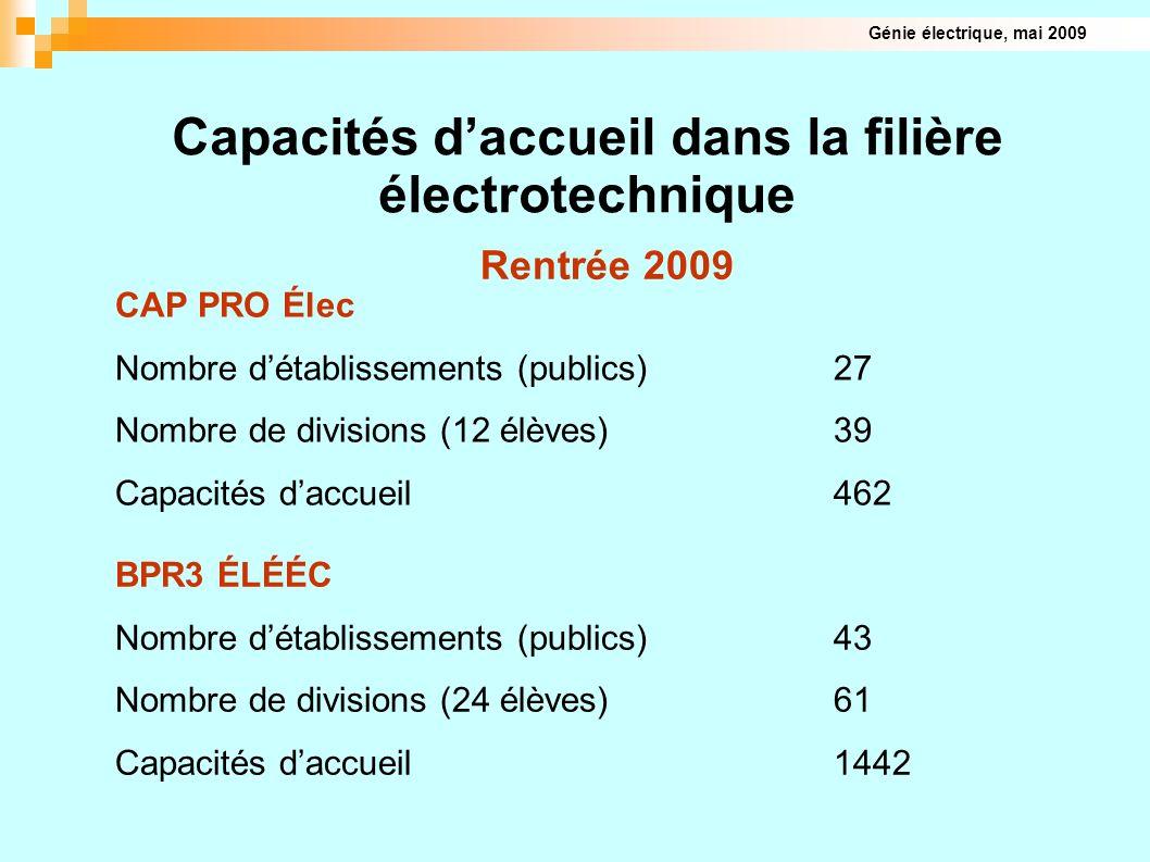 Capacités d'accueil dans la filière électrotechnique