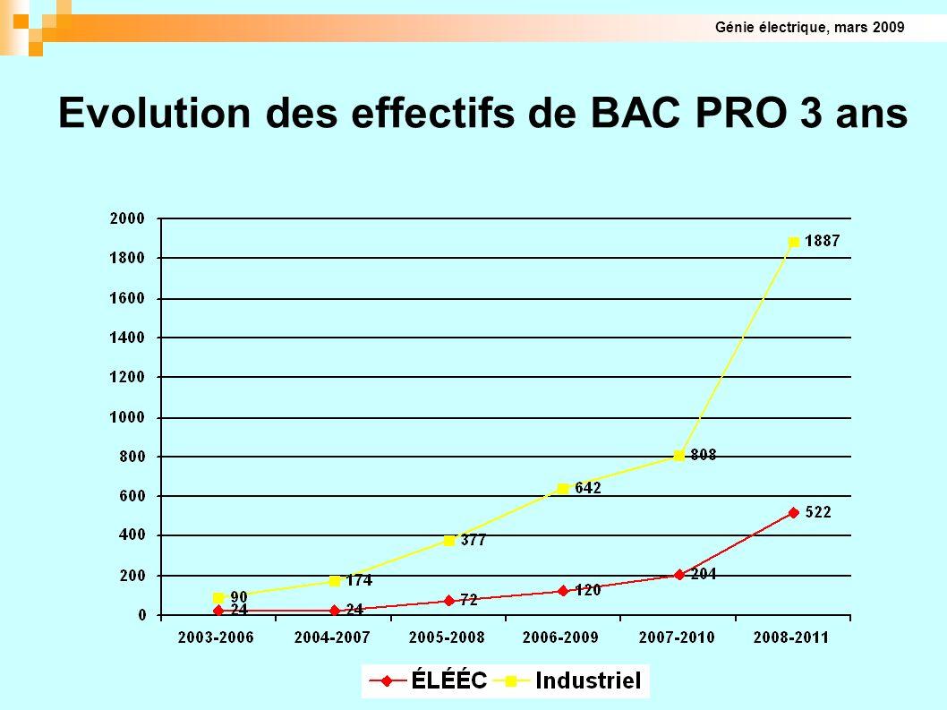 Evolution des effectifs de BAC PRO 3 ans