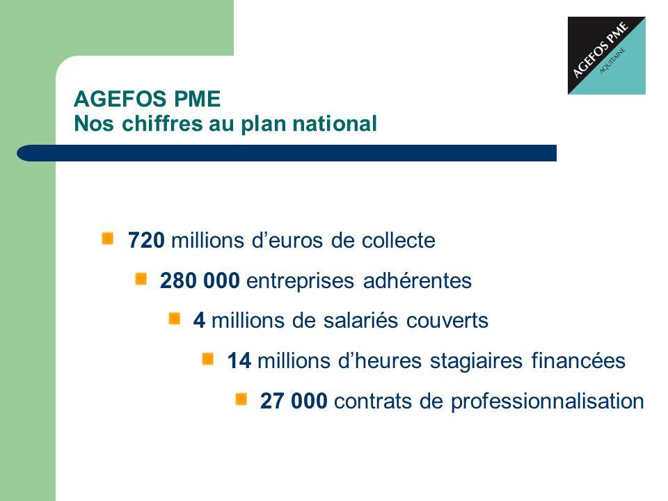 AGEFOS PME Nos chiffres au plan national