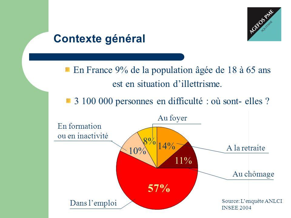 Contexte général 57% En France 9% de la population âgée de 18 à 65 ans