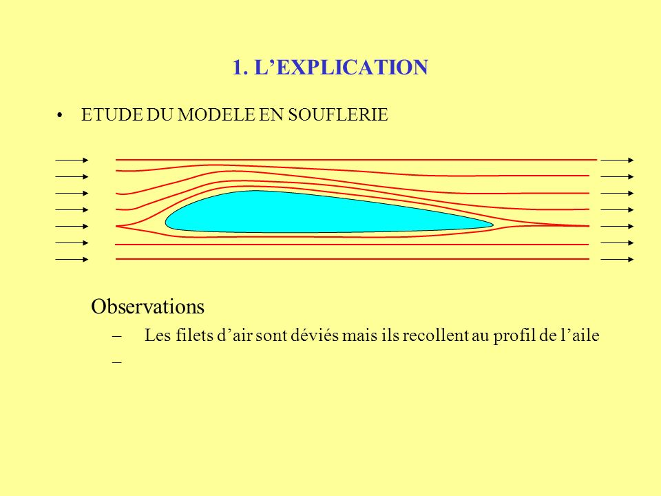 1. L'EXPLICATION Observations ETUDE DU MODELE EN SOUFLERIE
