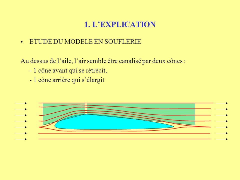 1. L'EXPLICATION ETUDE DU MODELE EN SOUFLERIE
