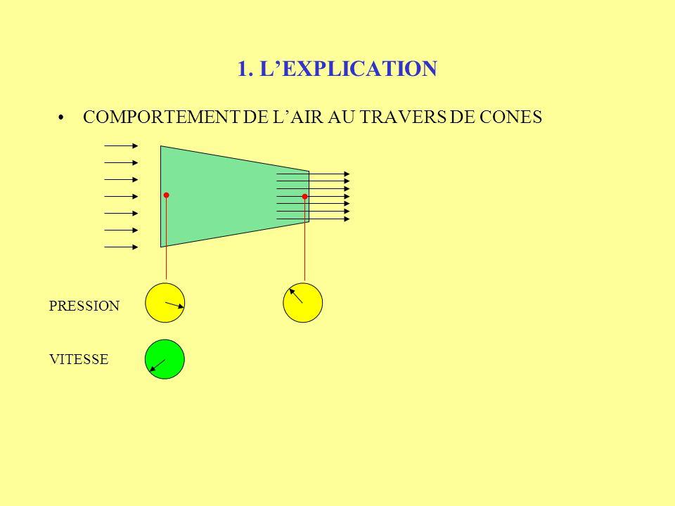 1. L'EXPLICATION COMPORTEMENT DE L'AIR AU TRAVERS DE CONES PRESSION