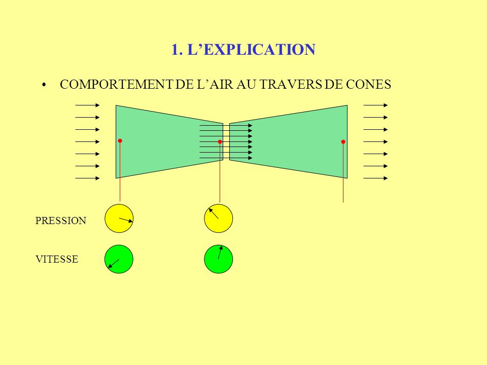 1. L'EXPLICATION COMPORTEMENT DE L'AIR AU TRAVERS DE CONES PRESSION