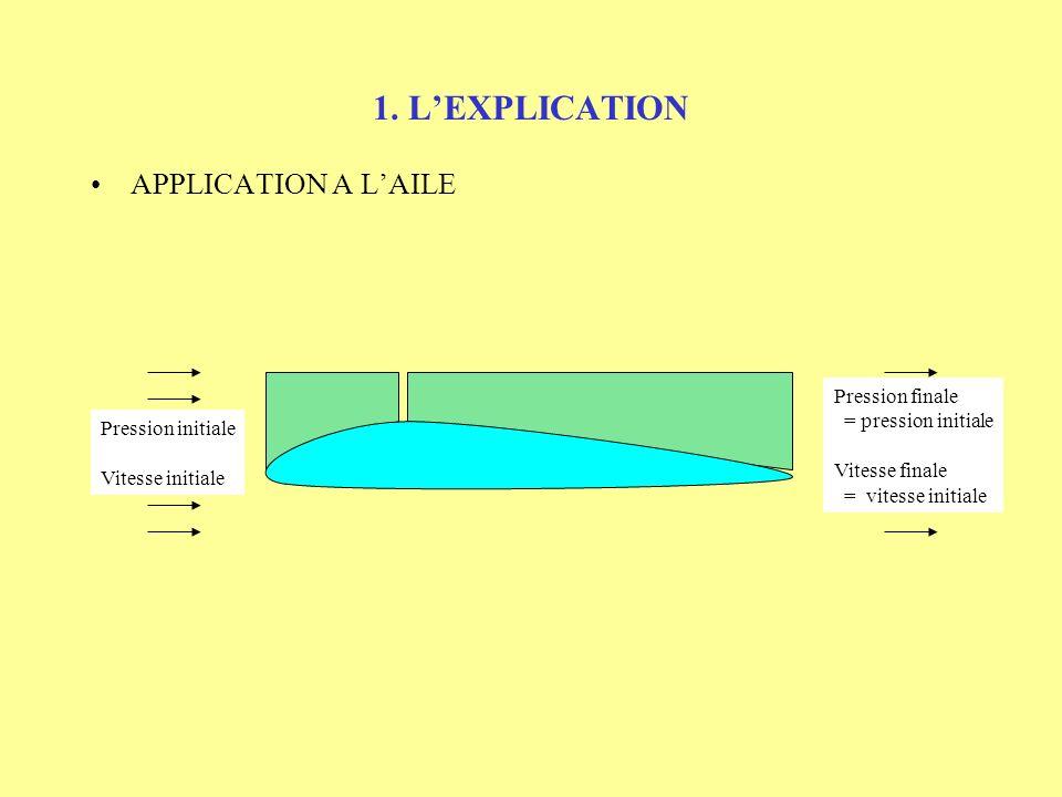 1. L'EXPLICATION APPLICATION A L'AILE Pression finale