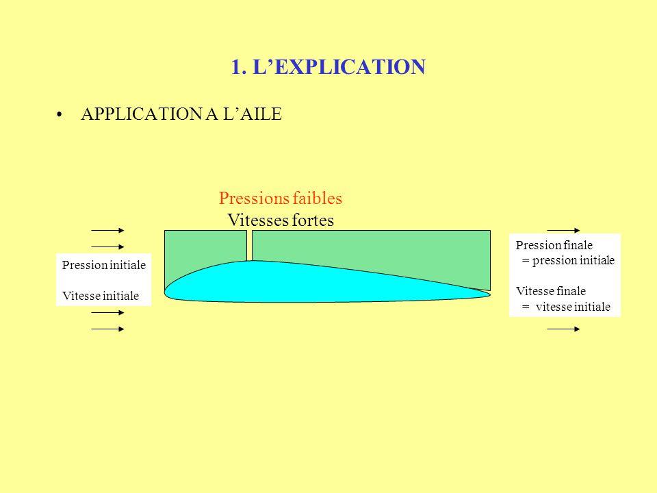 1. L'EXPLICATION APPLICATION A L'AILE Pressions faibles
