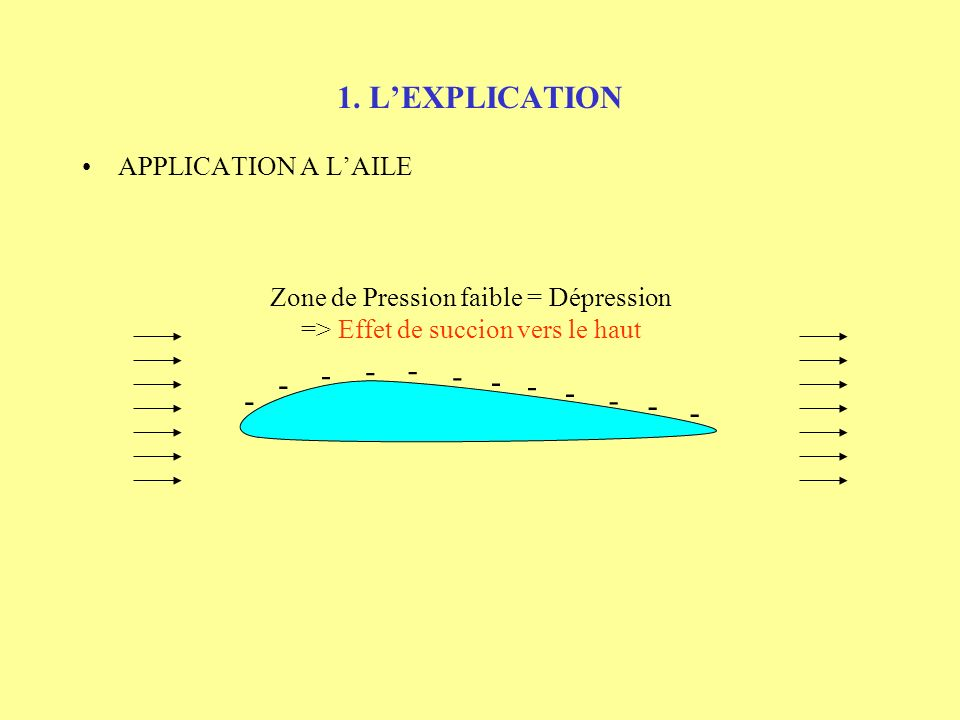 1. L'EXPLICATION APPLICATION A L'AILE