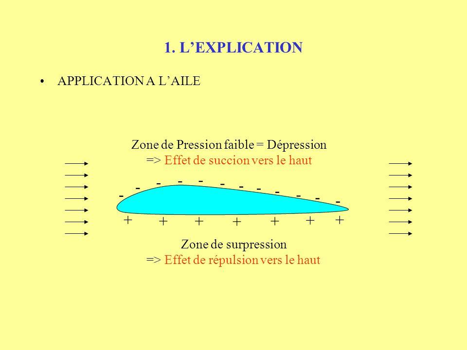 1. L'EXPLICATION - - - - - - - - - - - - + + + + + + +