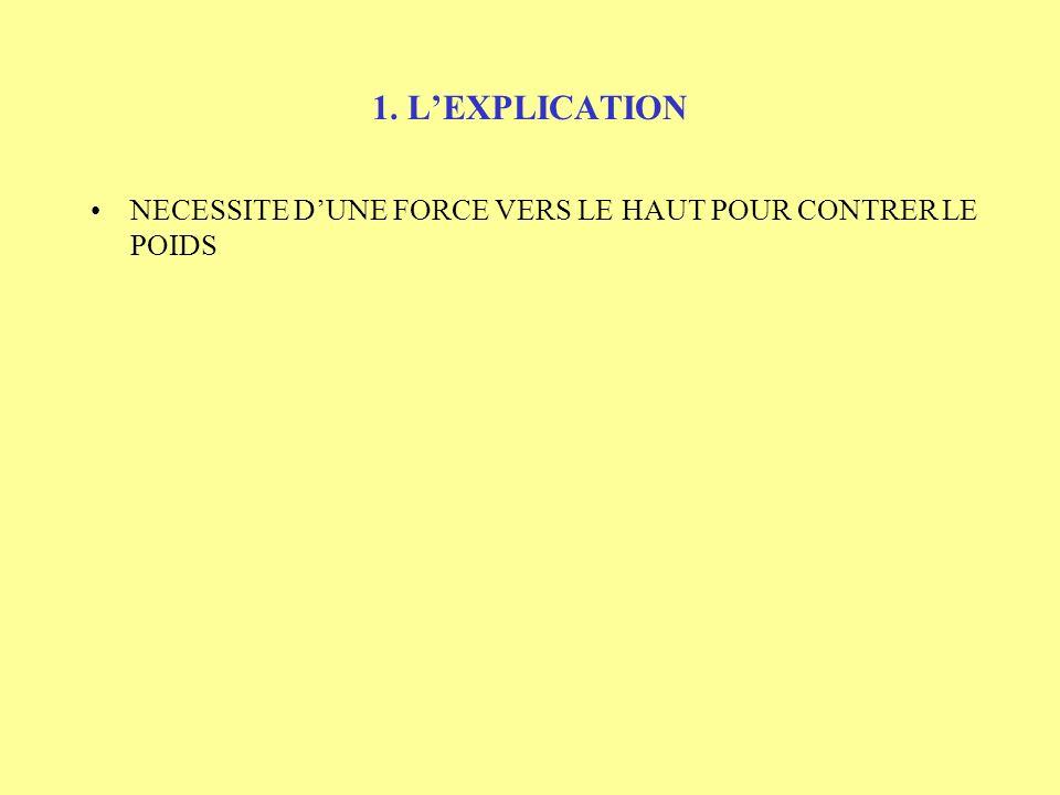 1. L'EXPLICATION NECESSITE D'UNE FORCE VERS LE HAUT POUR CONTRER LE POIDS