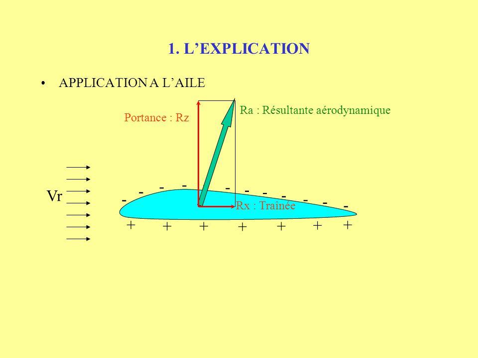 1. L'EXPLICATION - - - - - - - Vr - - - - - + + + + + + +