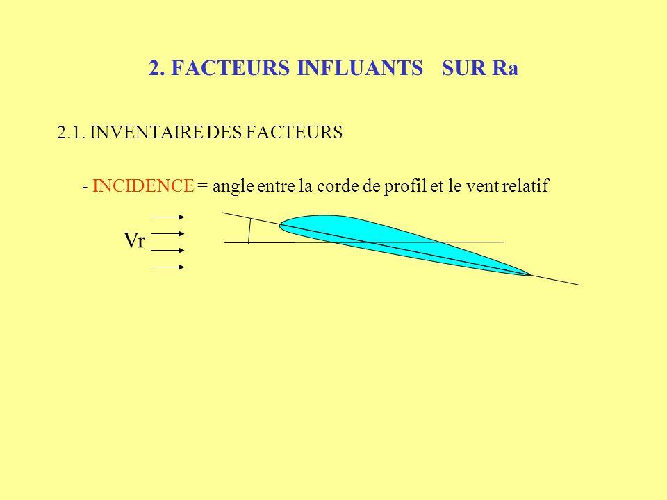 2. FACTEURS INFLUANTS SUR Ra