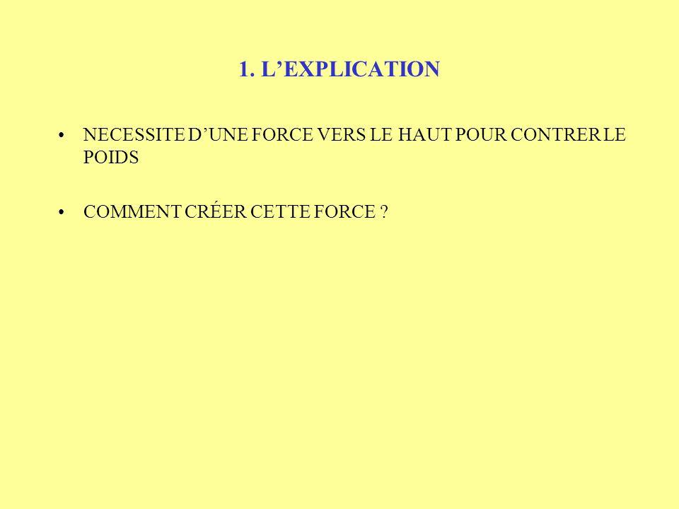 1. L'EXPLICATION NECESSITE D'UNE FORCE VERS LE HAUT POUR CONTRER LE POIDS.