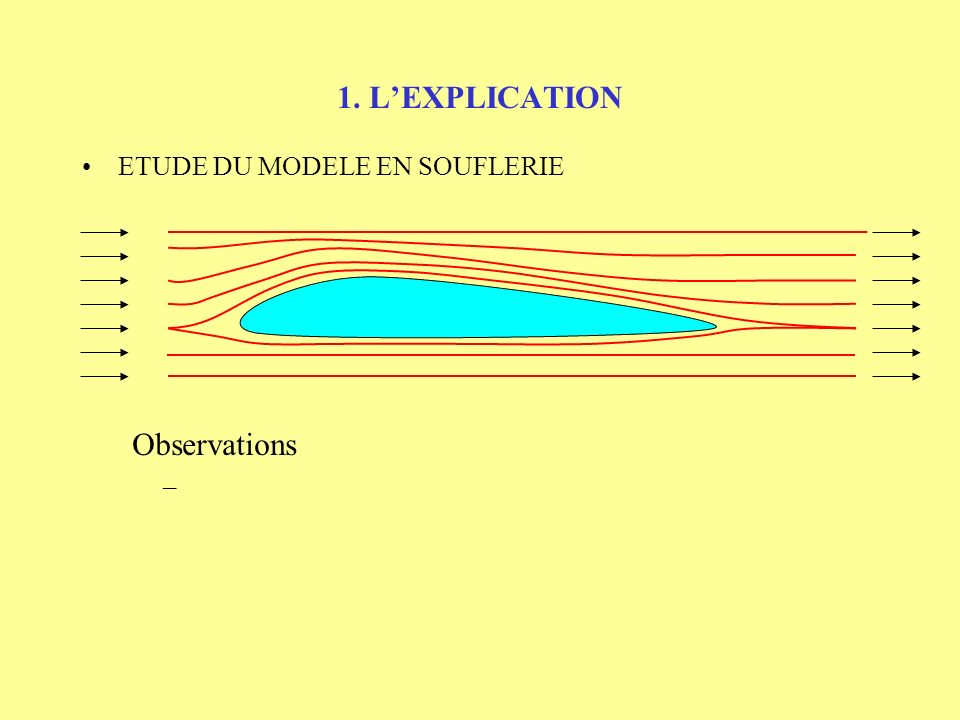 1. L'EXPLICATION ETUDE DU MODELE EN SOUFLERIE Observations