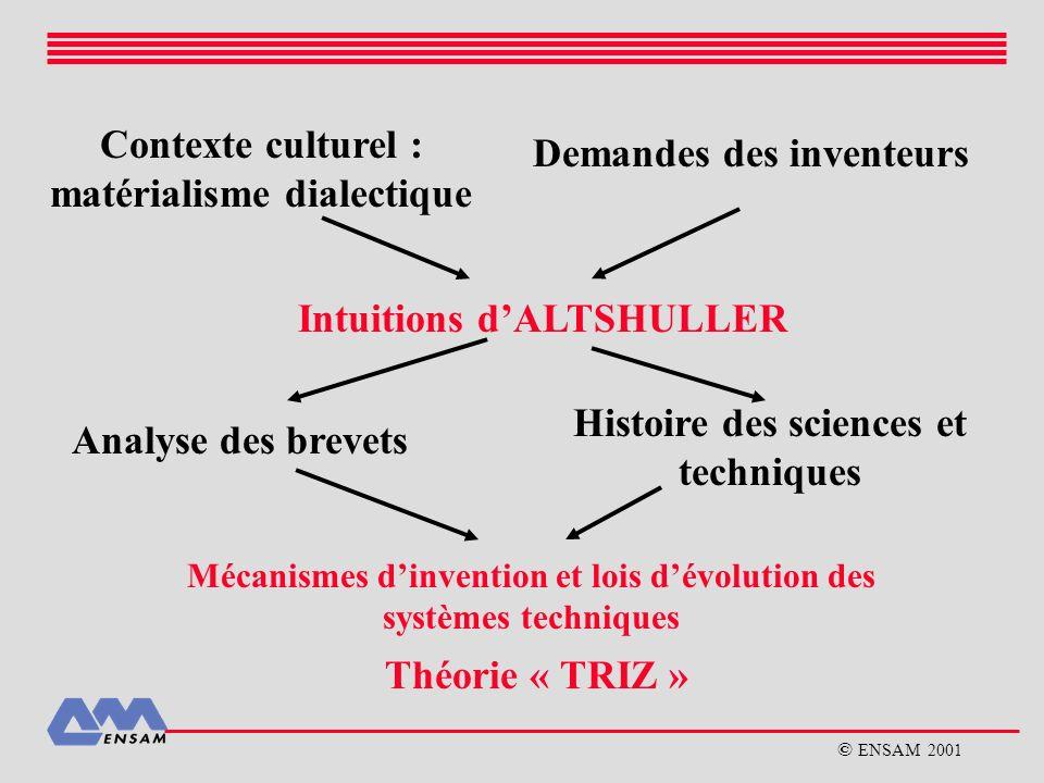 Contexte culturel : matérialisme dialectique Demandes des inventeurs