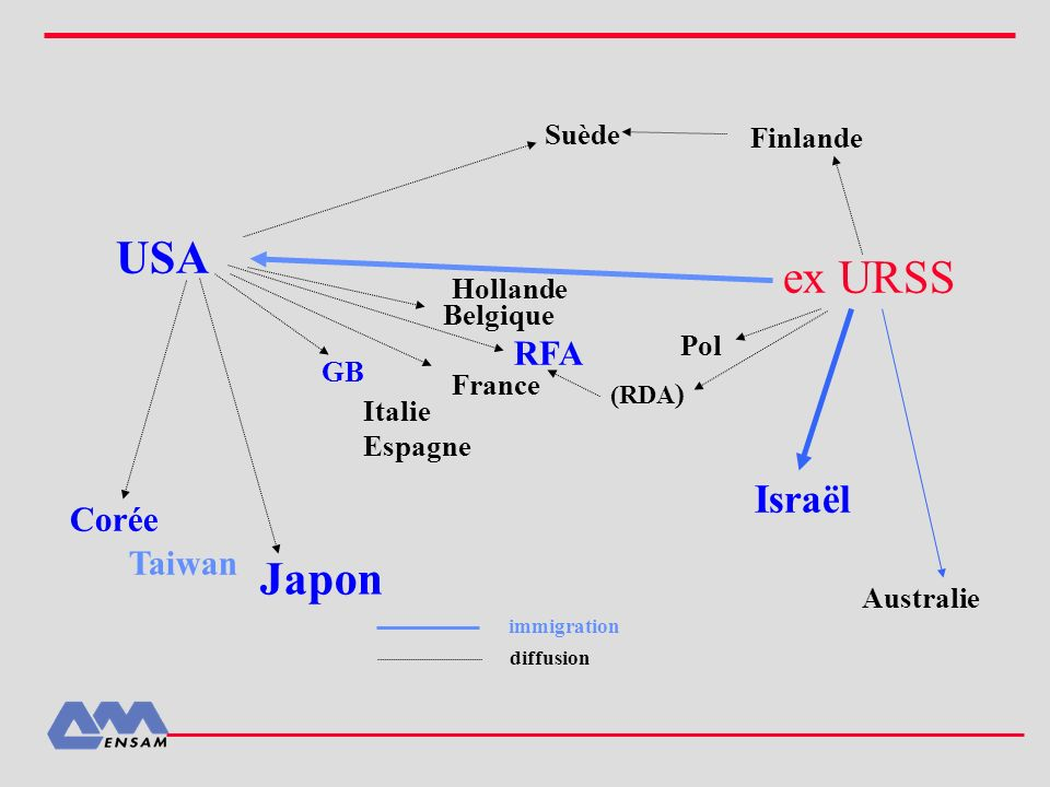 USA ex URSS Japon Finlande Israël Suède RFA Corée Taiwan Hollande