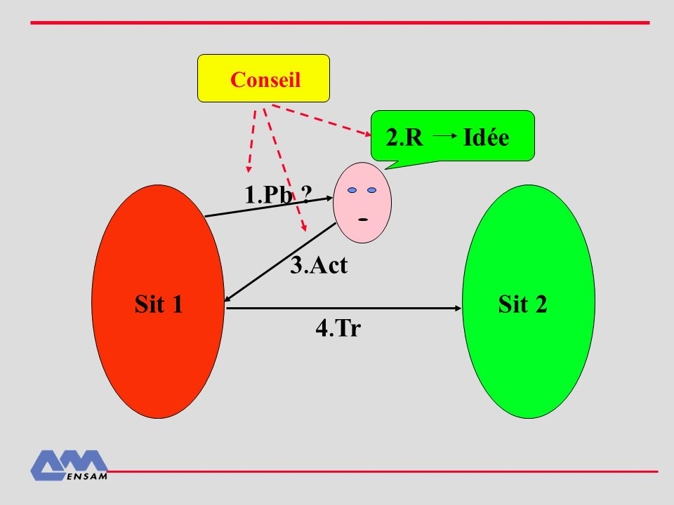 Conseil 2.R Idée 1.Pb 3.Act Sit 1 Sit 2 4.Tr